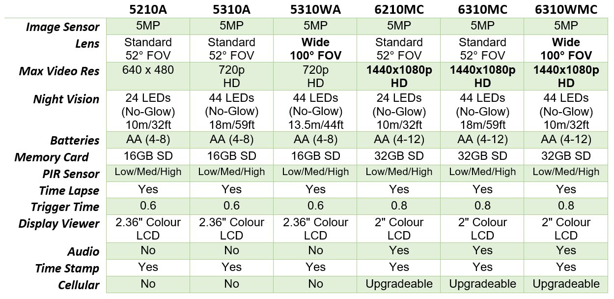 Ltl Acorn Comparison Guide